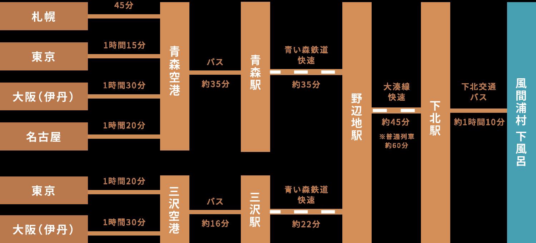青森県風間浦村下風呂 飛行機でのアクセス