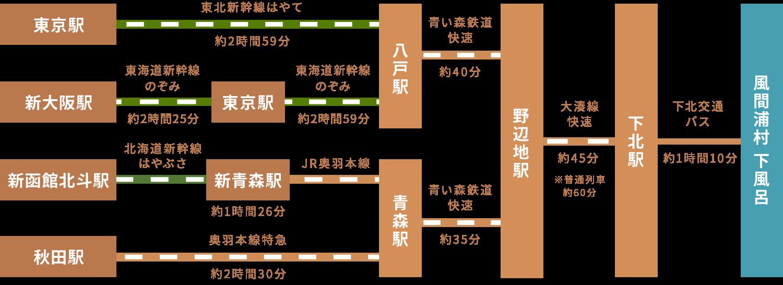 青森県風間浦村下風呂 電車でのアクセス